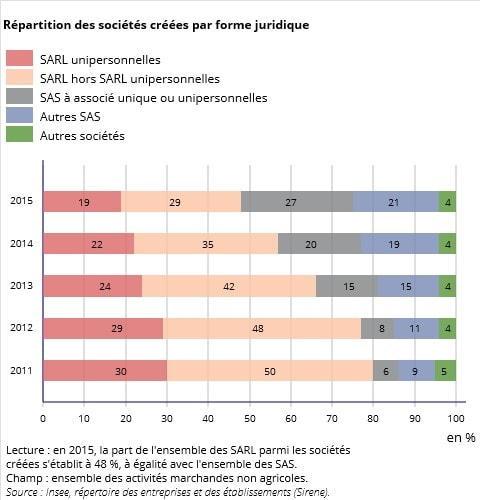 Statistik der Gesellschaftsformen bei Gründung
